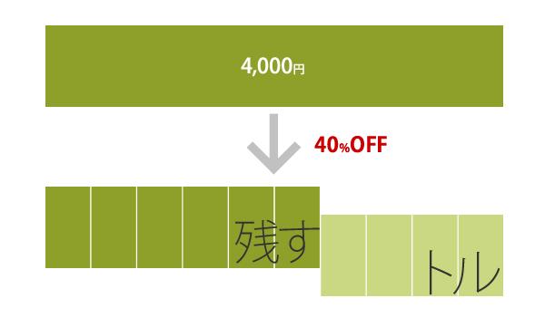 パーセント オフ 計算 15